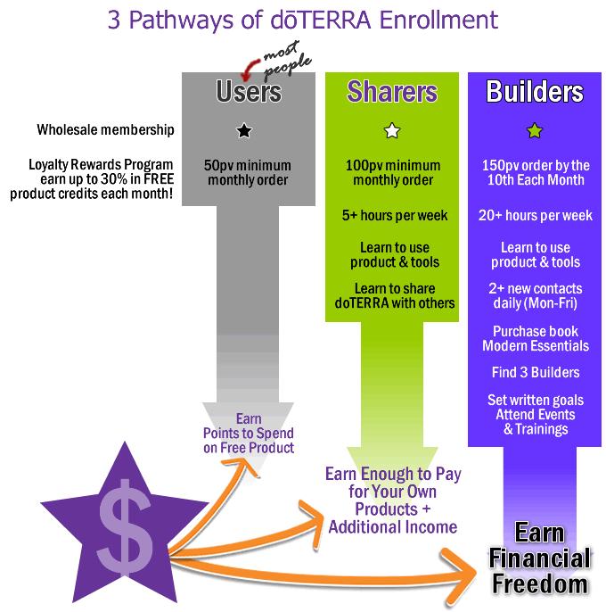 3-pathways-of-doterra-enrollment