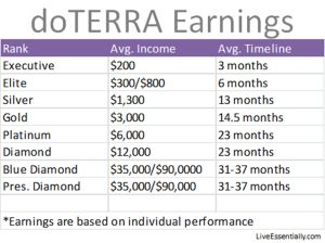 tmp_25974-doterra-earnings-201591047077.jpg